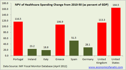 NPV of Healthcare Spending Change from 2010 to 2050