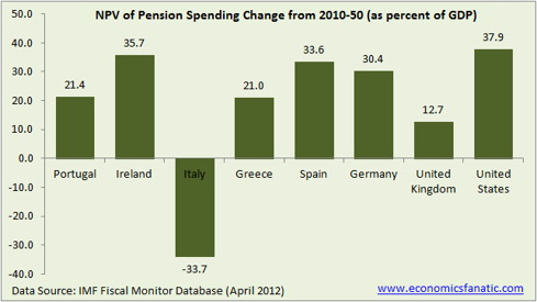 NPV of pension spending change from 2010 to 2050