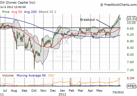 Dynex Capital breaks out to new 15 month highs
