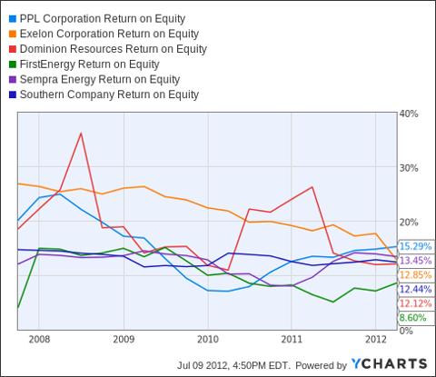 PPL Return on Equity Chart