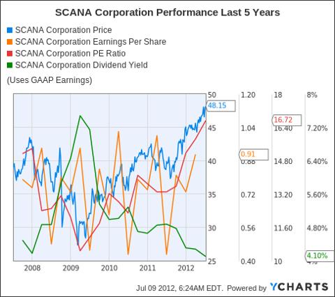 SCG Chart