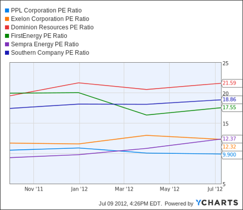 PPL PE Ratio Chart