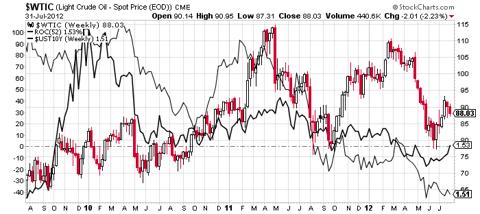 WTI crude oil vs yoy crude oil vs 10-year treasury rates