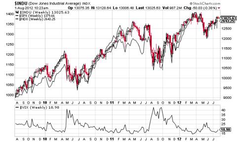 Stocks and the VIX