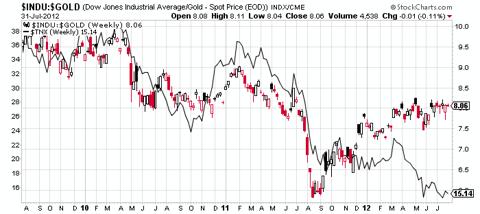 Dow/gold ratio vs treasury yields