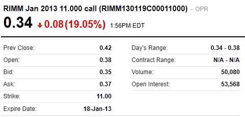 Research in Motion High Call Option Volume January 2013