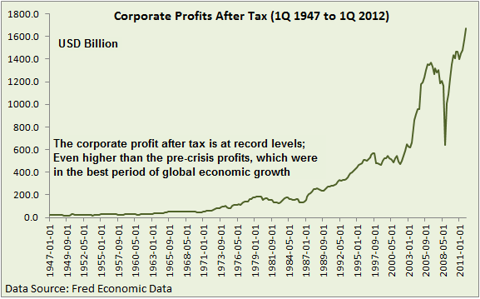 US corporate profit after tax from 1947 to 2012
