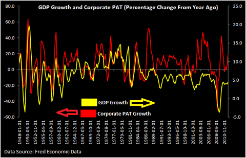GDP growth compared with Corporate Profit Growth