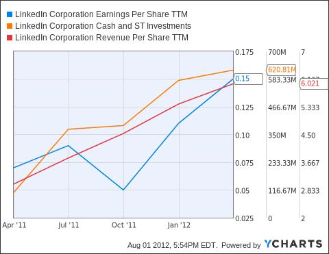LNKD Earnings Per Share TTM Chart