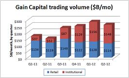 Gain Capital vol Q2