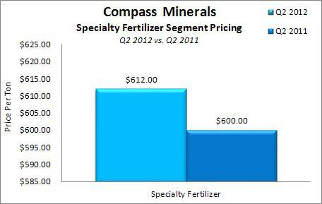 Compass Minerals Avg Price Rec