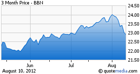 Blackrock BAB 3 month chart