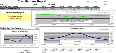 BIG dual cash-flow indicators, accrual ratios