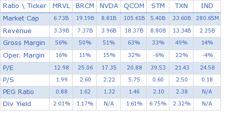 Marvell Technology Group Ltd. key ratio comparison with direct competitors