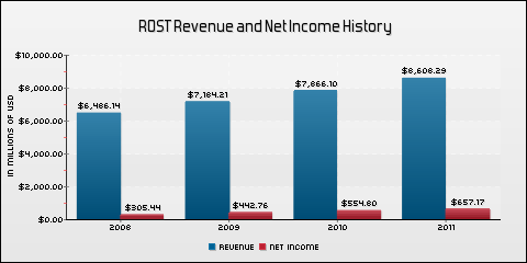 Ross Stores Inc. Revenue and Net Income History
