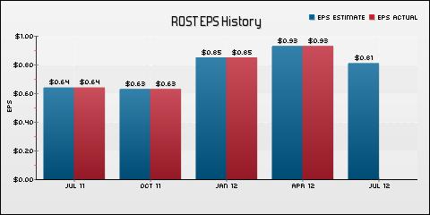 Ross Stores Inc. EPS Historical Results vs Estimates