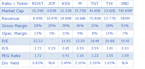 Ross Stores Inc. key ratio comparison with direct competitors
