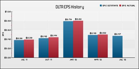 Dollar Tree, Inc. EPS Historical Results vs Estimates