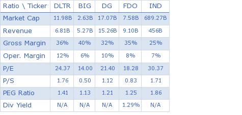 Dollar Tree, Inc. key ratio comparison with direct competitors