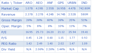 Aeropostale Inc key ratio comparison with direct competitors