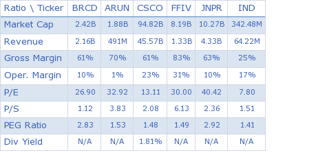 Brocade Communications Systems, Inc. key ratio comparison with direct competitors