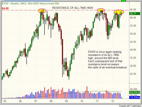 $EWW chart