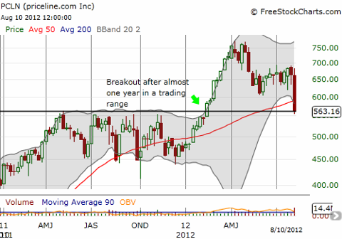 This weekly chart shows PCLN