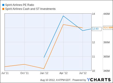 SAVE PE Ratio Chart