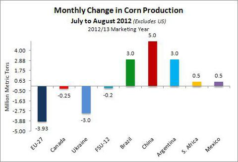 Monthly Change in Corn Production July- August 2012 - excludes US