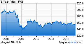 CurrencyShares 5 yr FXB pound chart