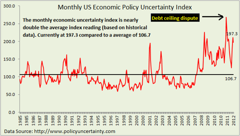 US economic policy uncertainty index