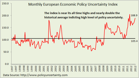 European Economic policy uncertainty index