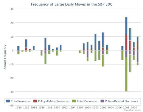Frequency of large moves in S&P 500 index