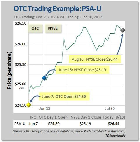 OTC Trading Example: PSA-U