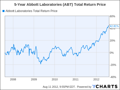 ABT Total Return Price Chart