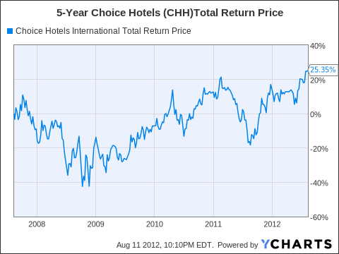 CHH Total Return Price Chart