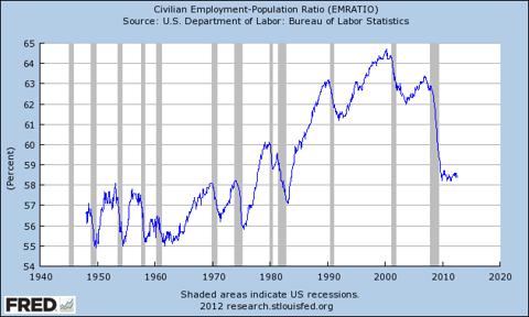 civil employment-population ratio