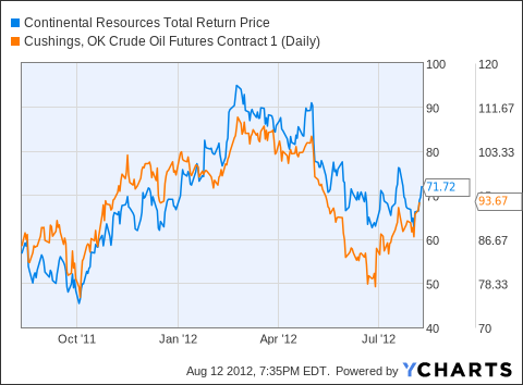 CLR Total Return Price Chart