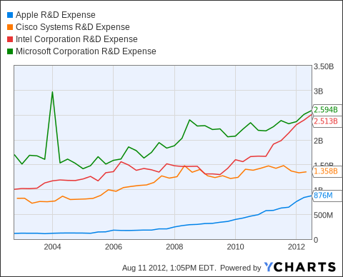 AAPL R&D Expense Chart
