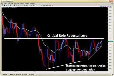 accumulation price action angles role reversal level 2ndskiesforex.com aug 12th