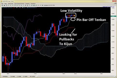 ichimoku tenkan kijun pin bar 2ndskiesforex.com aug 12th