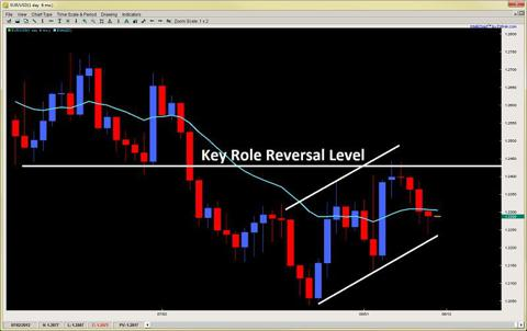 price action channel trading role reversal level 2ndskiesforex.com aug 12th