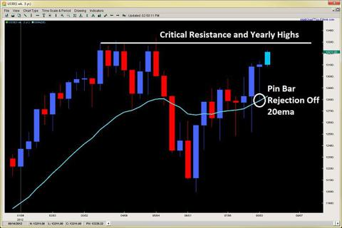 price action triple top resistance 2ndskiesforex.com aug 12th