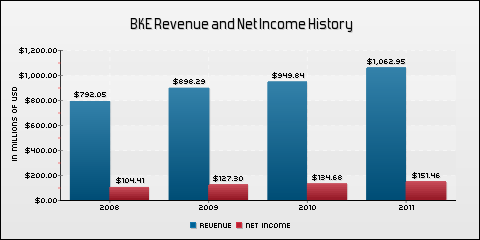 Buckle Inc. Revenue and Net Income History