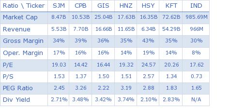 The J. M. Smucker Company key ratio comparison with direct competitors