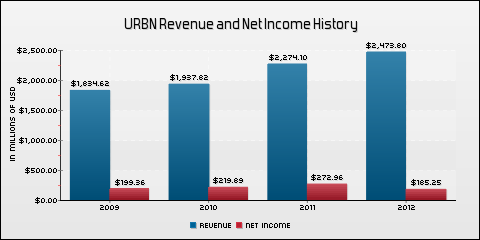 Urban Outfitters Inc. Revenue and Net Income History