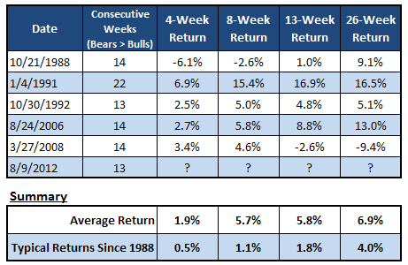 S&P 500 Returns After Previous AAII Streaks