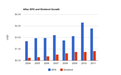 Aflac Dividend Chart