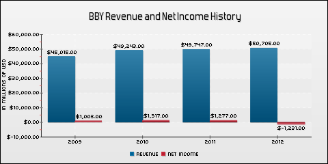 Best Buy Co. Inc. Revenue and Net Income History