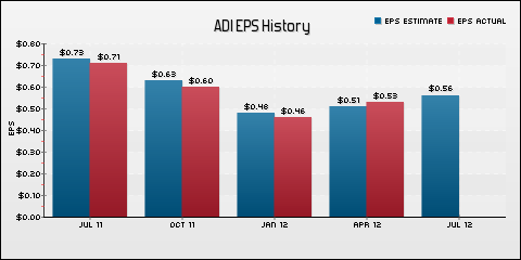 Analog Devices, Inc. EPS Historical Results vs Estimates